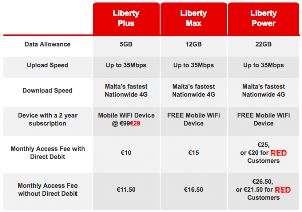 Vodafone Pricing Table