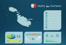 Curious Numbers of Malta